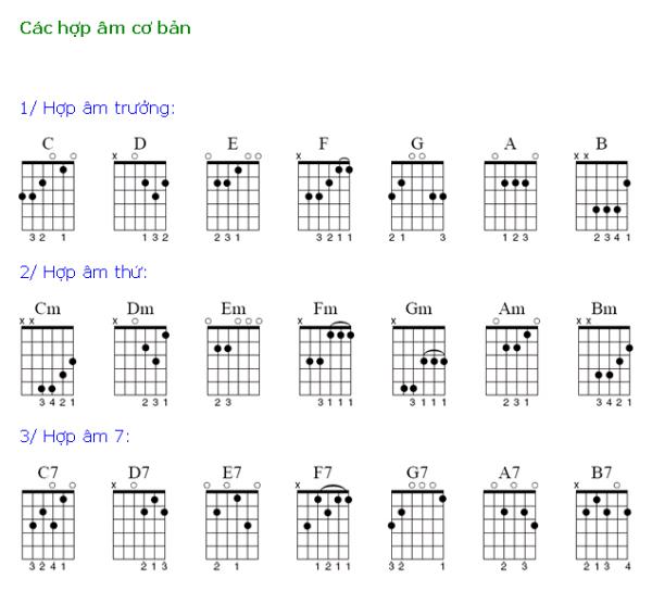 Hợp âm đàn guitar là tập hợp các nốt nhạc đánhlên nghe êm tai