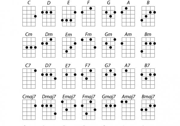 Fa là hợp âm cơ bản của đàn guitar quan trọng nhất