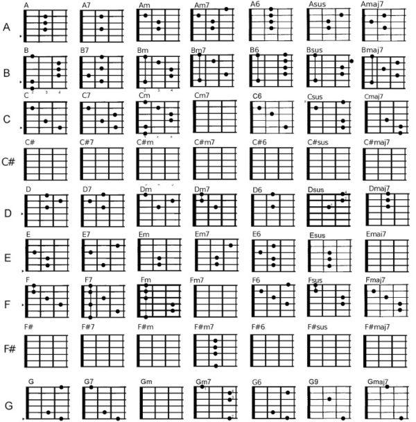Cách đọc tên một số hợp âm đàn guitar cơ bản