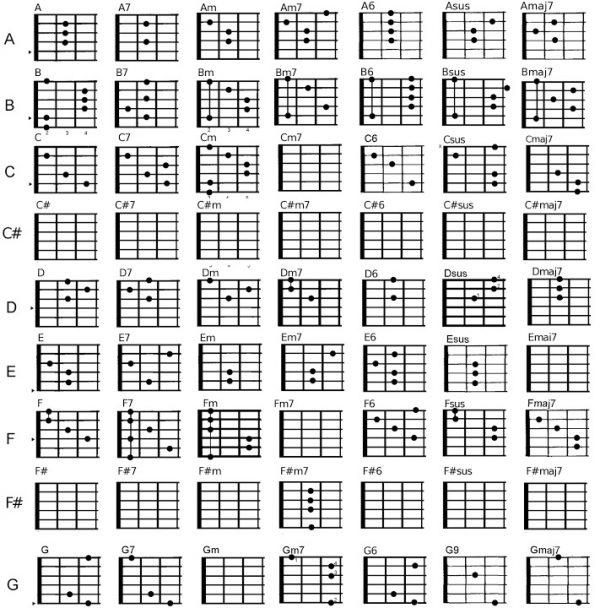 Bảng tổng hợp hợp âm đàn guitar phổ biến