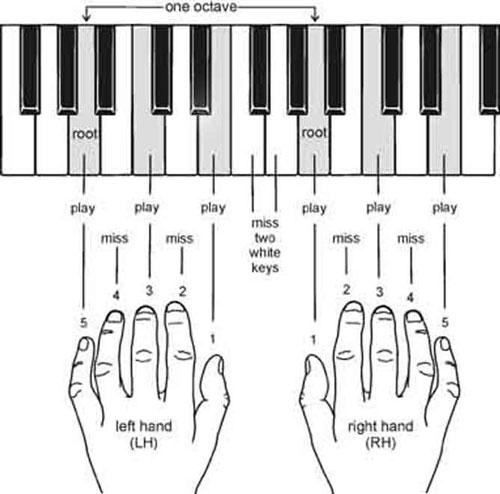Học cách bấm hợp âm đàn piano là bước quan trọng khi học đàn