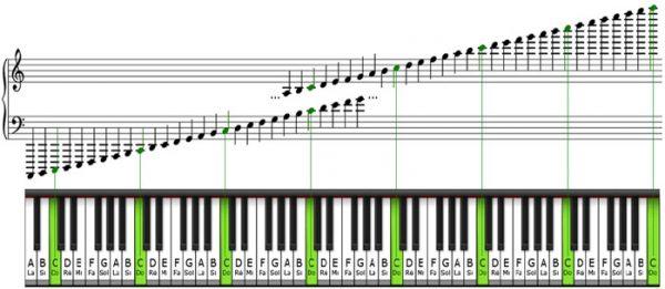 Vị trí các phím trắng trên đàn piano
