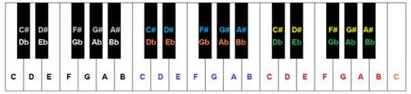 Vị trí các phím đen trên đàn piano