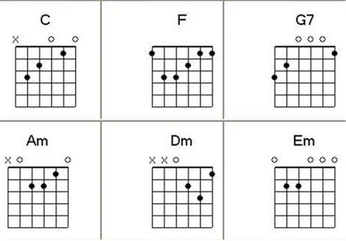 Bố trí các hợp âm đó vào đoạn bài hát để tập chạy ngón guitar sao phù hợp