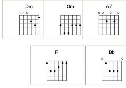 Bố trí hợp âm vào đoạn bài hát để tập chạy ngón guitar sao phù hợp